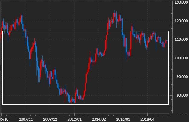 米ドル円の長期チャート