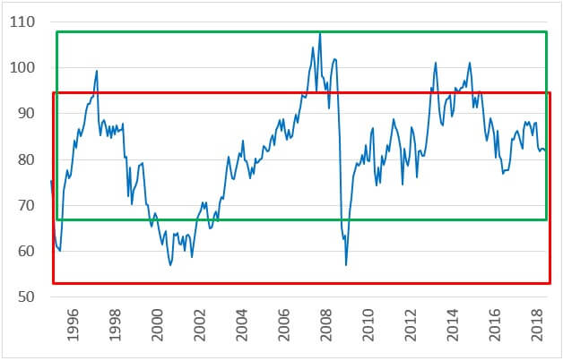 豪ドル円の長期チャート