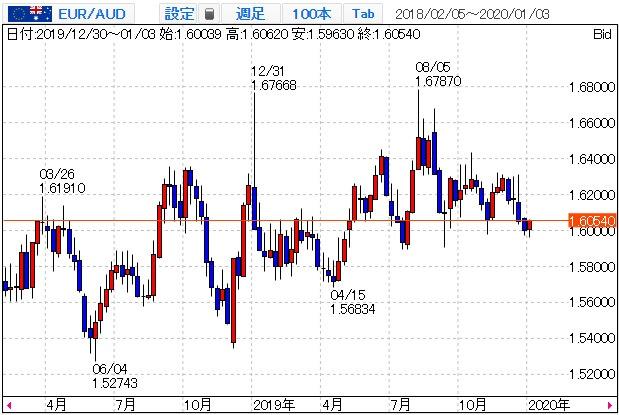 ユーロ/豪ドルのチャート