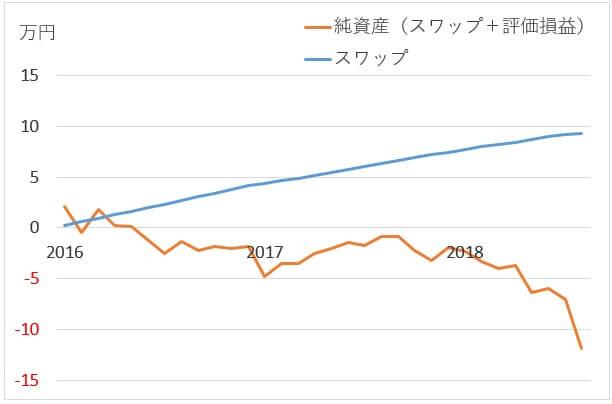 トルコリラ円のスワップポイント狙い