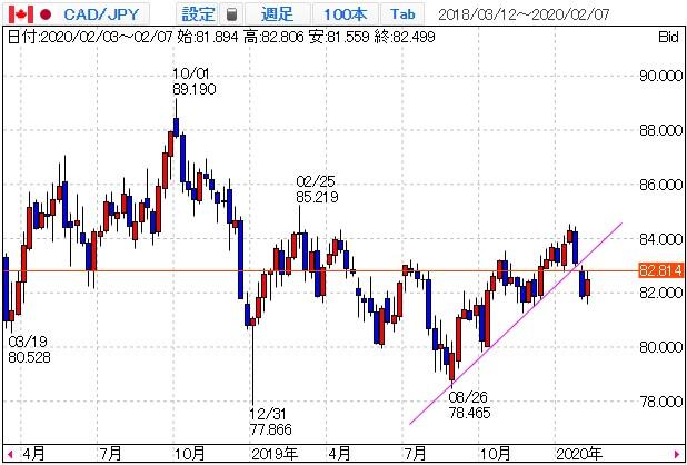 カナダドル円のチャート