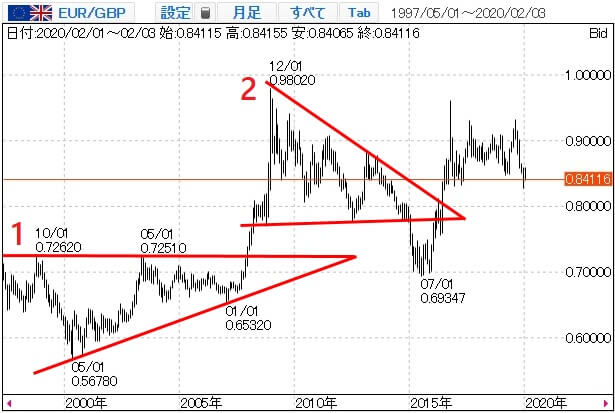ユーロポンドのチャート