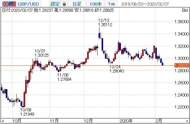 ポンド米ドルのチャート