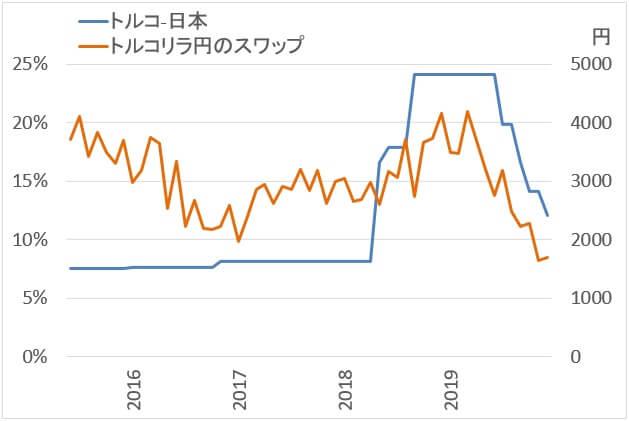 政策金利とスワップポイントの関係