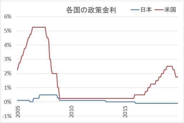 日米の政策金利