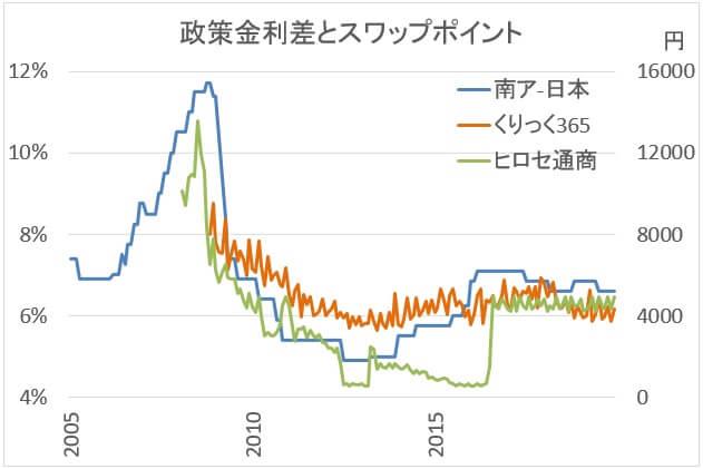 政策金利とスワップポイント