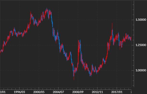 米ドルカナダドルのチャート