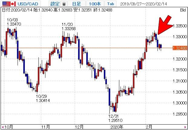 米ドル/カナダドルのチャート