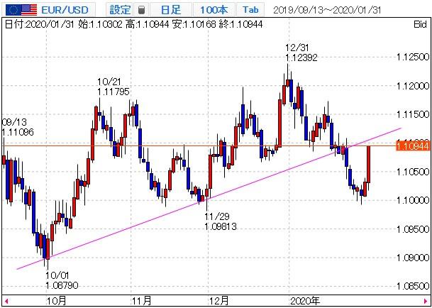 ユーロ米ドルのチャート