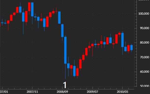 豪ドル円のチャート