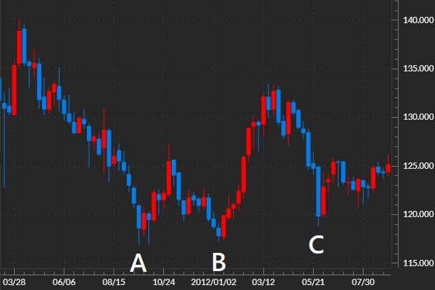 ポンド円のチャート
