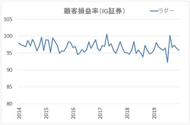 IG証券:ラダー