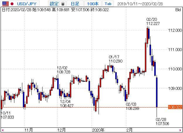 米ドル円の日足チャート