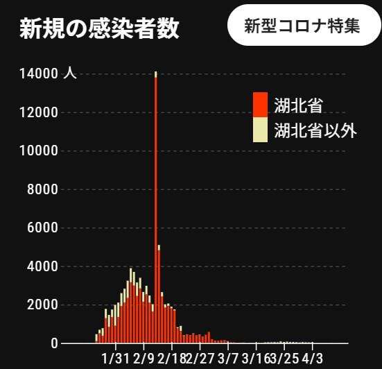 中国の新型コロナウイルス新規感染者数