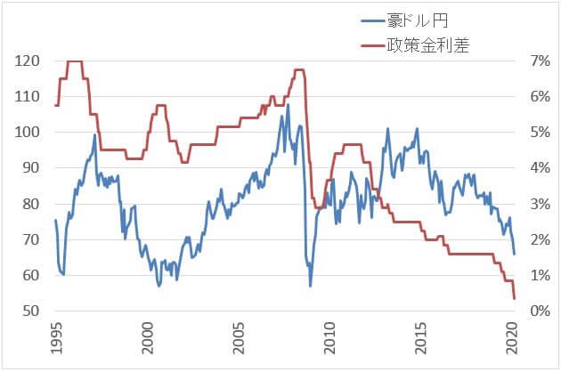 日豪金利差と為替レート