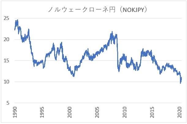 ノルウェークローネ円のチャート