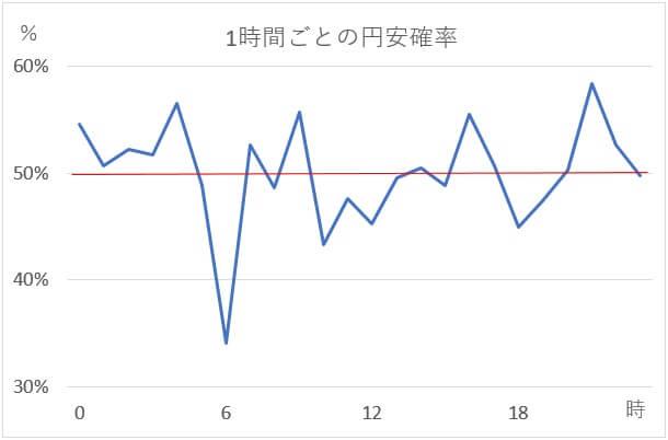 円高・円安確率
