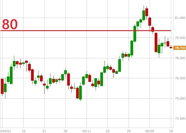 カナダドル円の日足チャート