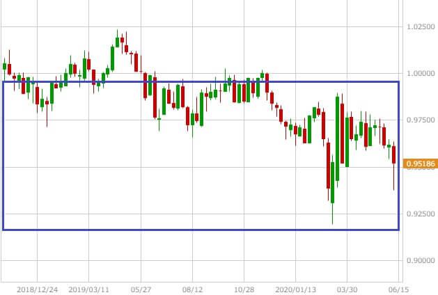 米ドル/スイスフランの週足チャート