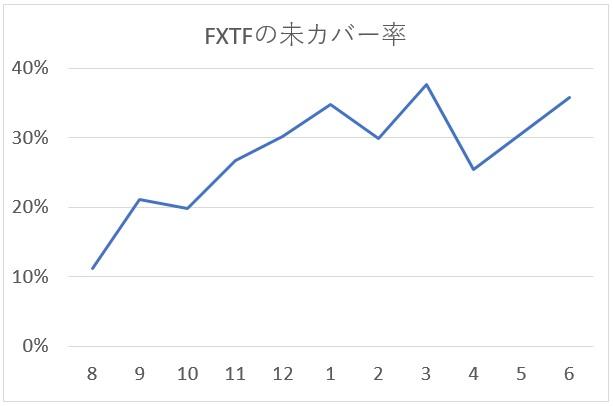 FXTFのカバー取引