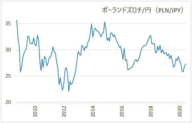 ポーランドズロチ/円のチャート