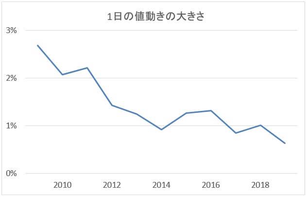 ポーランドズロチ/円の値動き