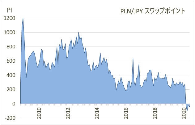 ポーランドズロチ/円のスワップポイント