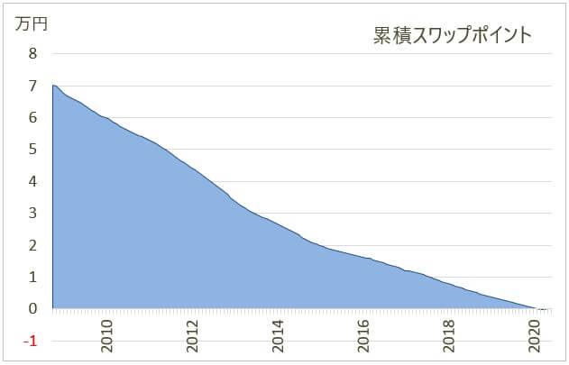 ポーランドズロチ/円のスワップポイント狙い