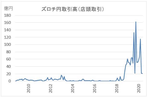 ポーランドズロチ/円の人気度
