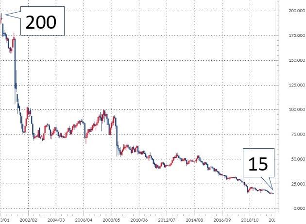 トルコリラ/円の長期チャート