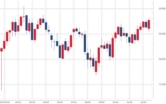 カナダドル/円のチャート