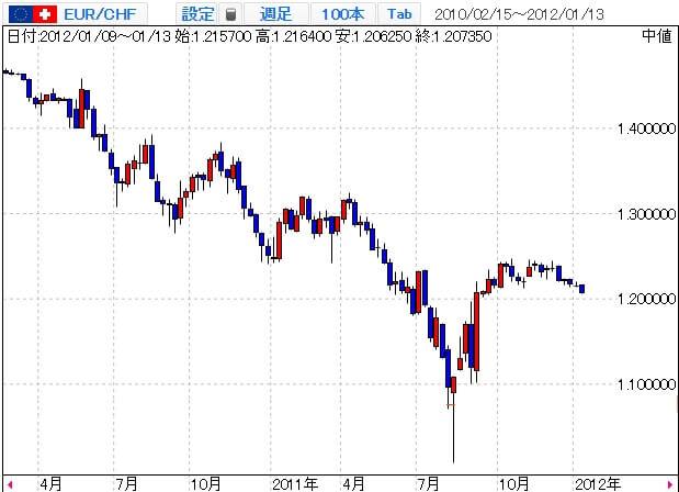 ユーロ/スイスフランのチャート