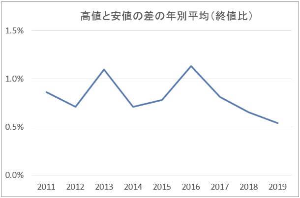 米ドル/円のヒストリカルボラティリティ