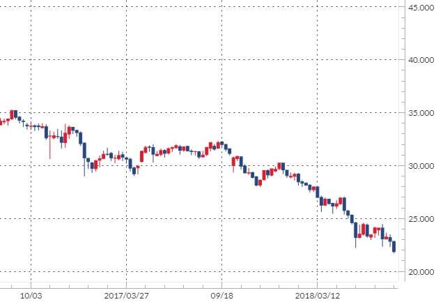 トルコリラ/円のチャート