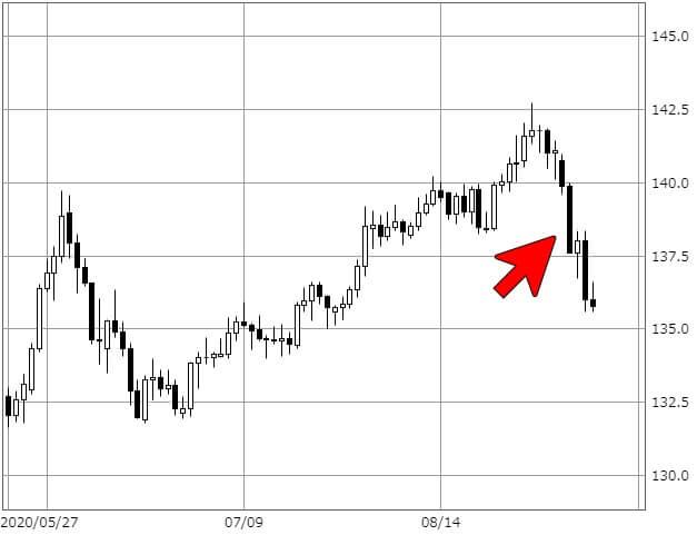 ポンド/円のチャート