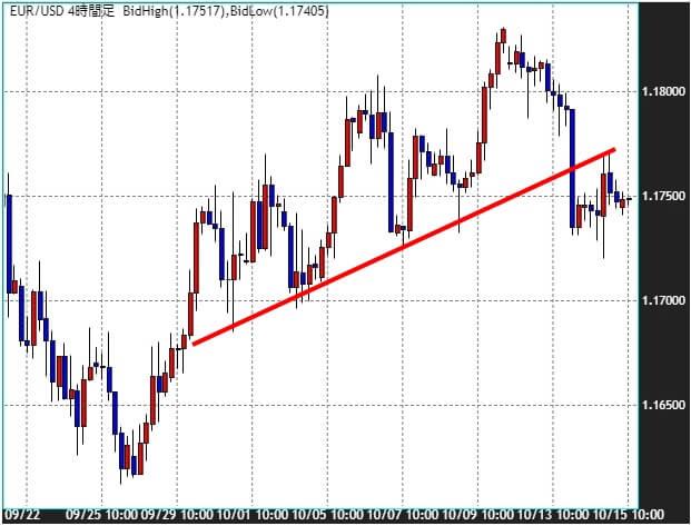 ユーロ/米ドルのチャート