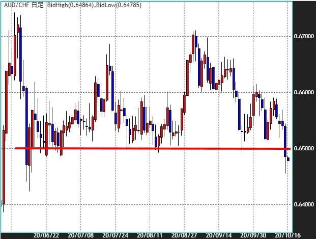 豪ドル/スイスのチャート