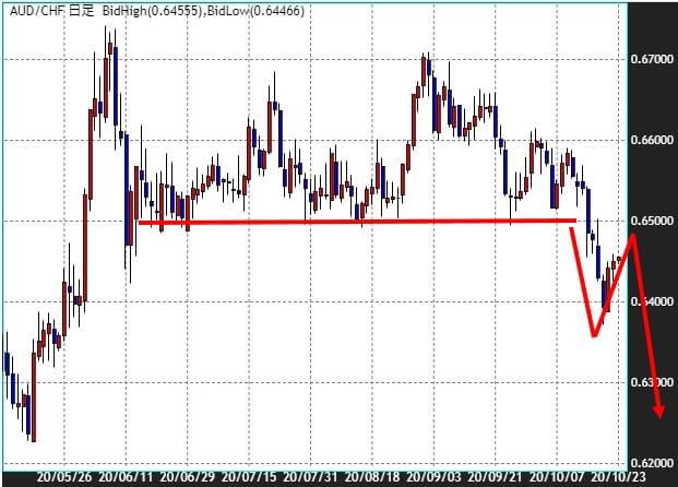 豪ドル/スイスフランのチャート