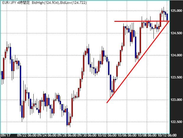 ユーロ/円のチャート