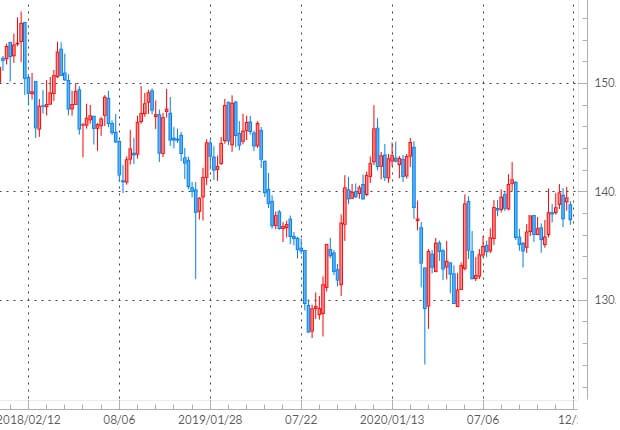 ポンド/円の長期チャート