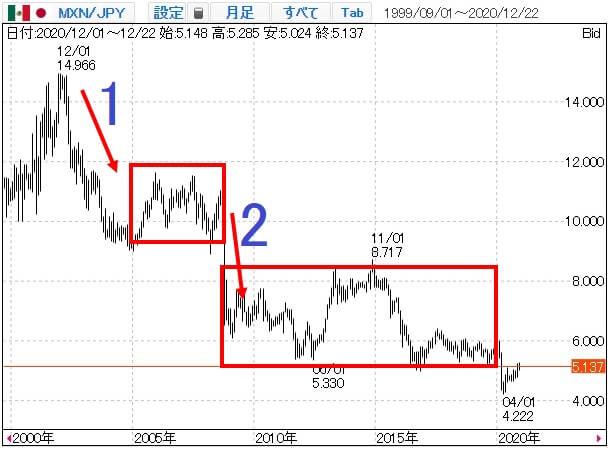 メキシコペソ/円の長期チャート
