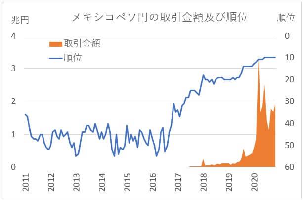 メキシコペソ/円の取引高