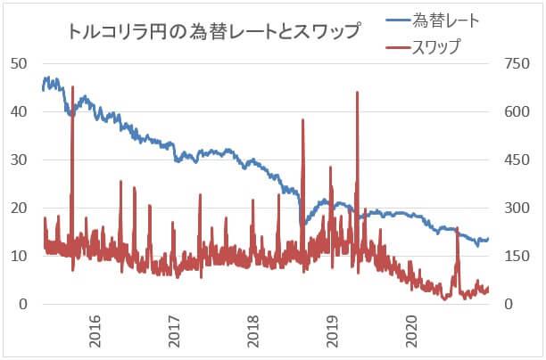 トルコリラ/円のスワップポイント