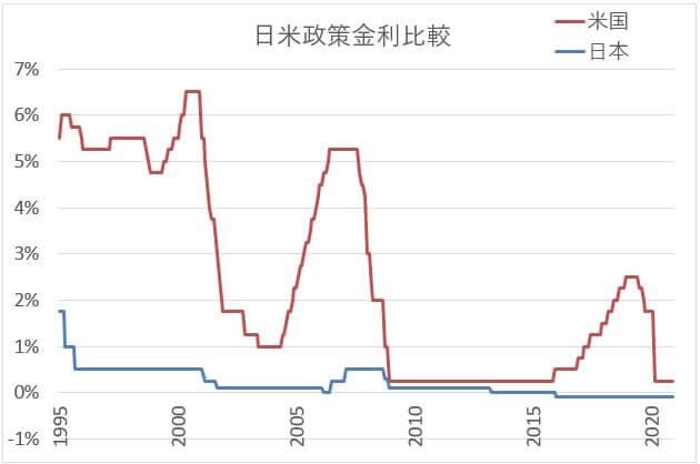日米政策金利