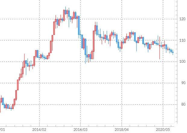米ドル/円の長期チャート