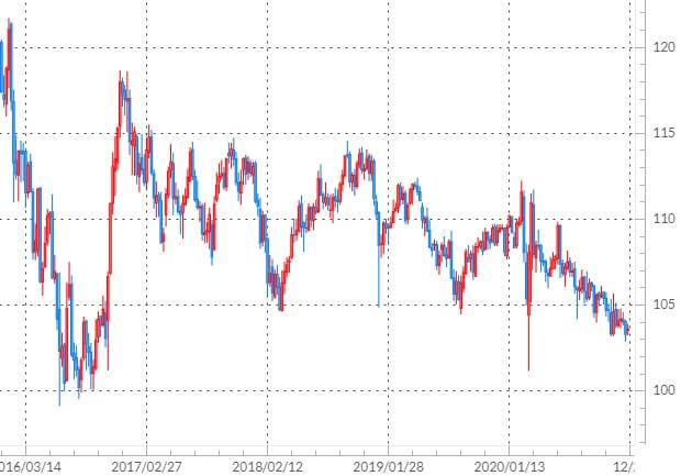 米ドル/円の週足チャート