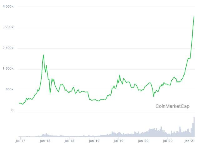BTCのチャート