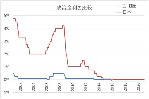 日本とユーロ圏の政策金利