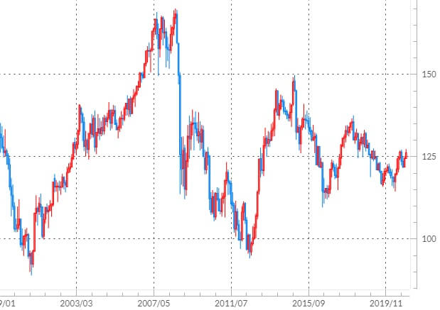 ユーロ/円の長期チャート