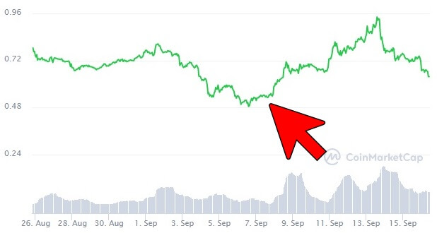 IOSTのチャート